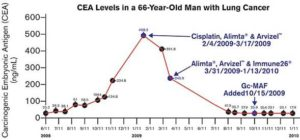 gcmanf-cea-levesl-66-yr-old-lung-cancer-patient-using-gcmaf