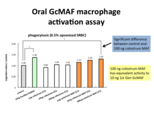 macrophage gcmaf tests_oral_colostrum_maf_phagocytic_activity_720
