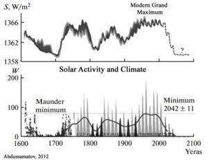 grand solar minimum chart